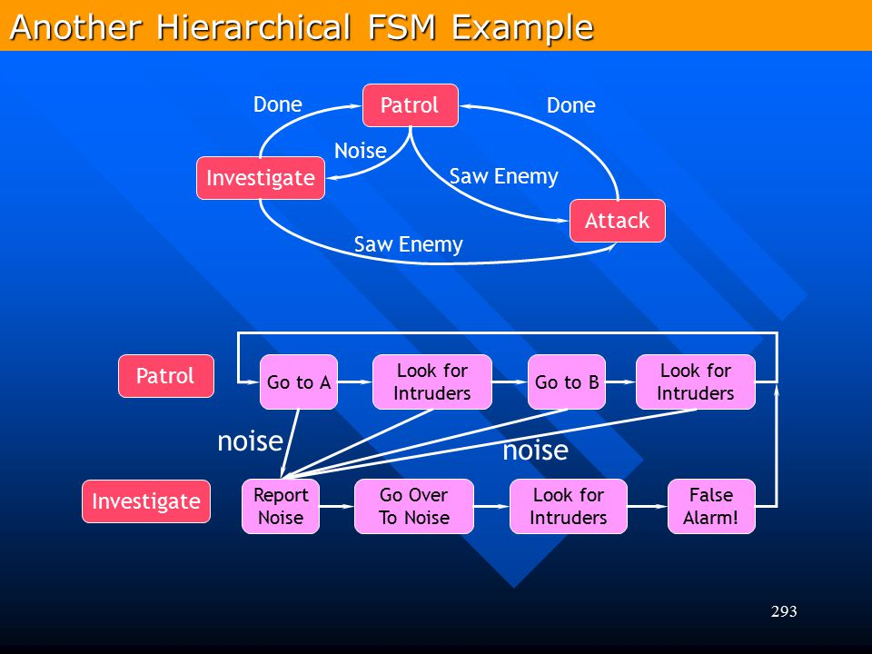 Another Hierarchical FSM Example