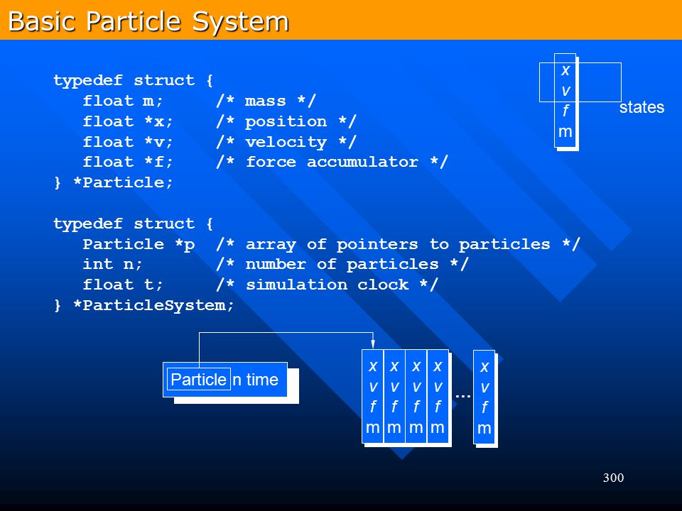 Basic Particle System x v f m typedef struct { float m; /* mass */