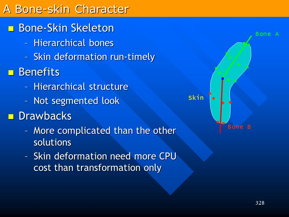 A Bone-skin Character Bone-Skin Skeleton Benefits Drawbacks