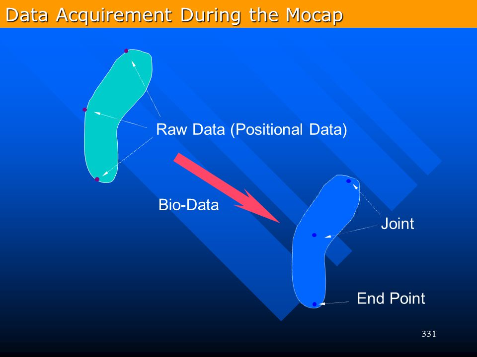 Data Acquirement During the Mocap