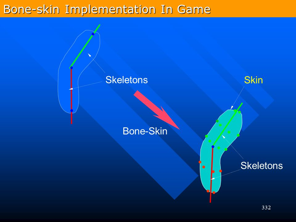 Bone-skin Implementation In Game