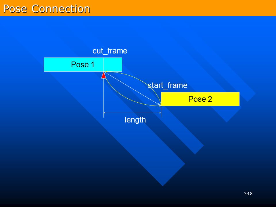Pose Connection cut_frame Pose 1 start_frame Pose 2 length