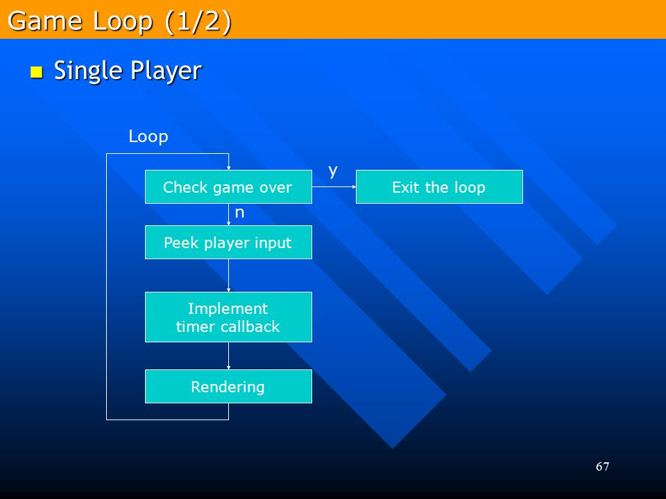 Game Loop (1/2) Single Player Loop y n Check game over