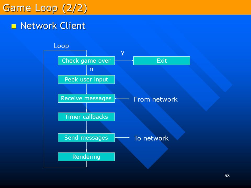 Game Loop (2/2) Network Client Loop y n From network To network
