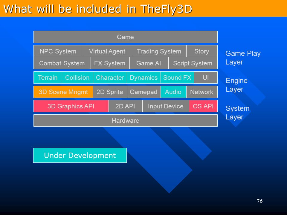 What will be included in TheFly3D