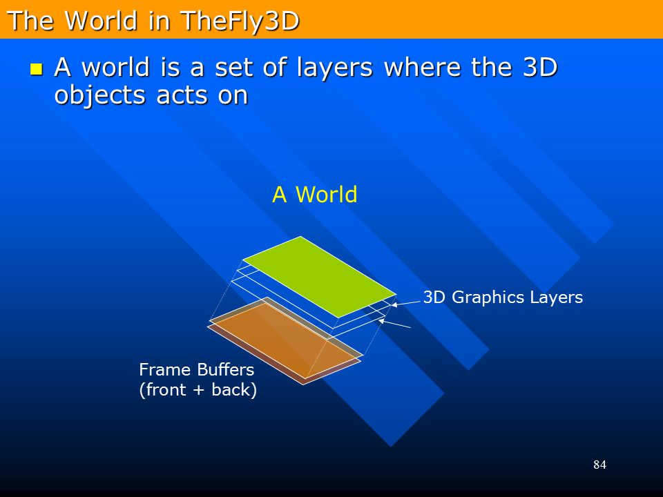 A world is a set of layers where the 3D objects acts on