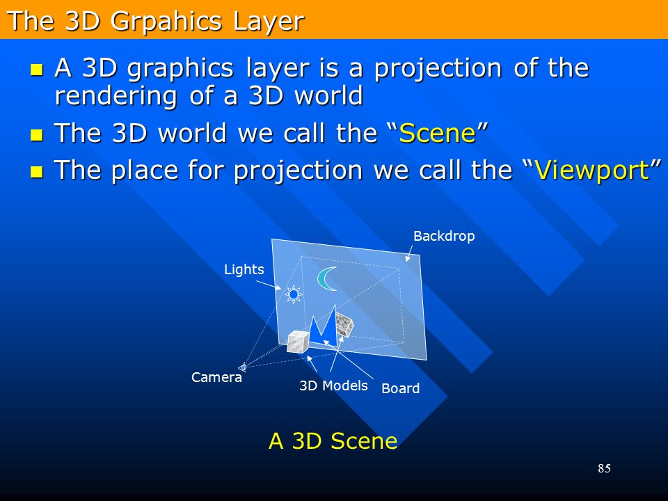 A 3D graphics layer is a projection of the rendering of a 3D world