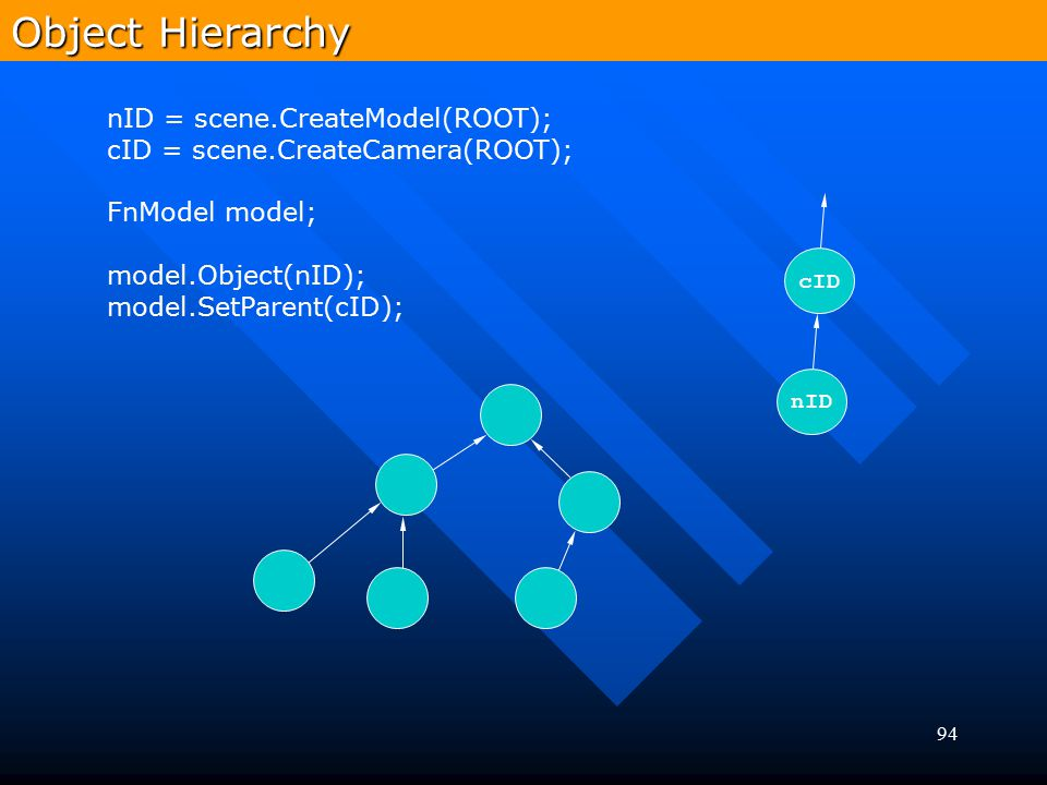 Object Hierarchy nID = scene.CreateModel(ROOT);