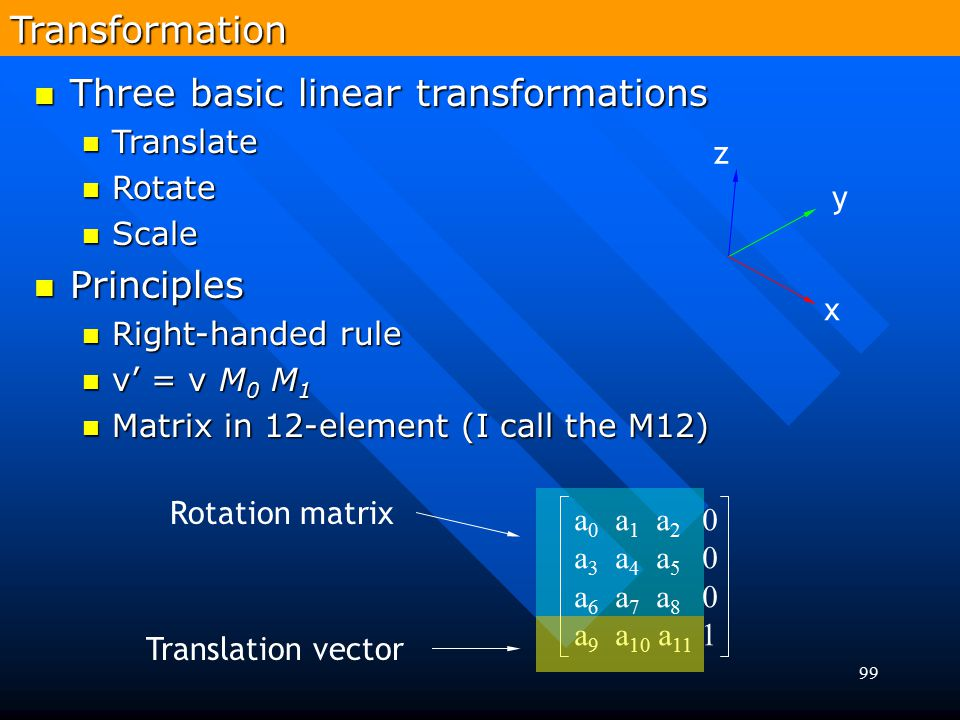 Three basic linear transformations
