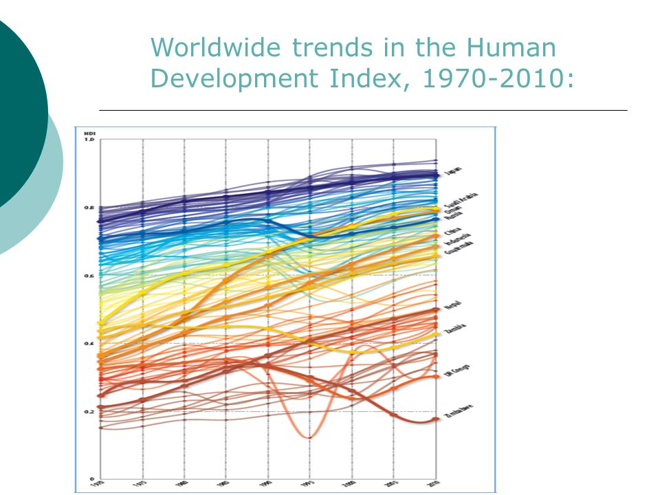 Worldwide trends in the Human Development Index, 1970-2010: