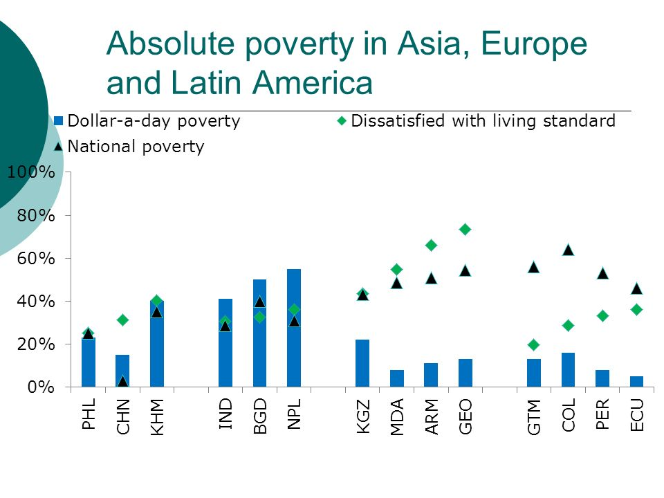 Absolute poverty in Asia, Europe and Latin America