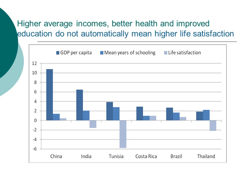 Higher average incomes, better health and improved education do not automatically mean higher life satisfaction