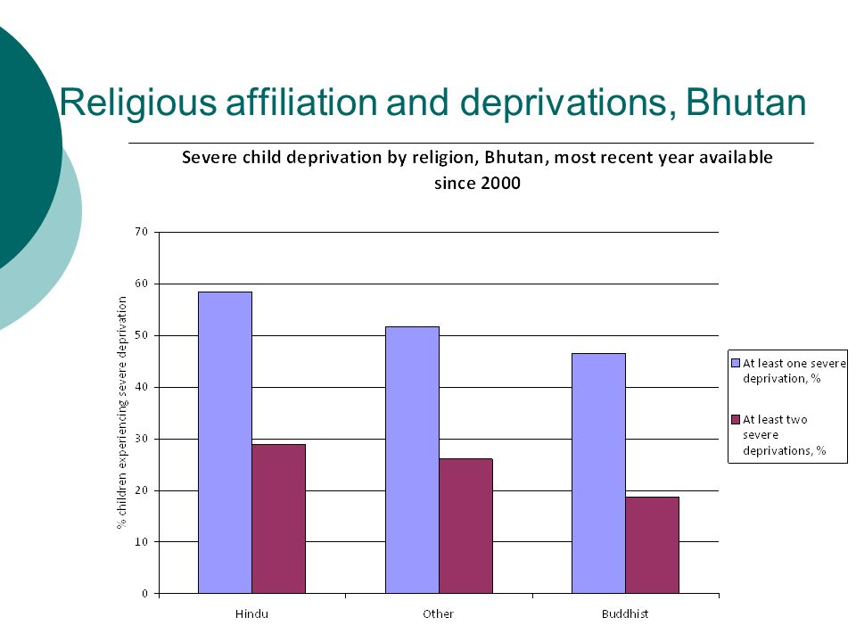 Religious affiliation and deprivations, Bhutan