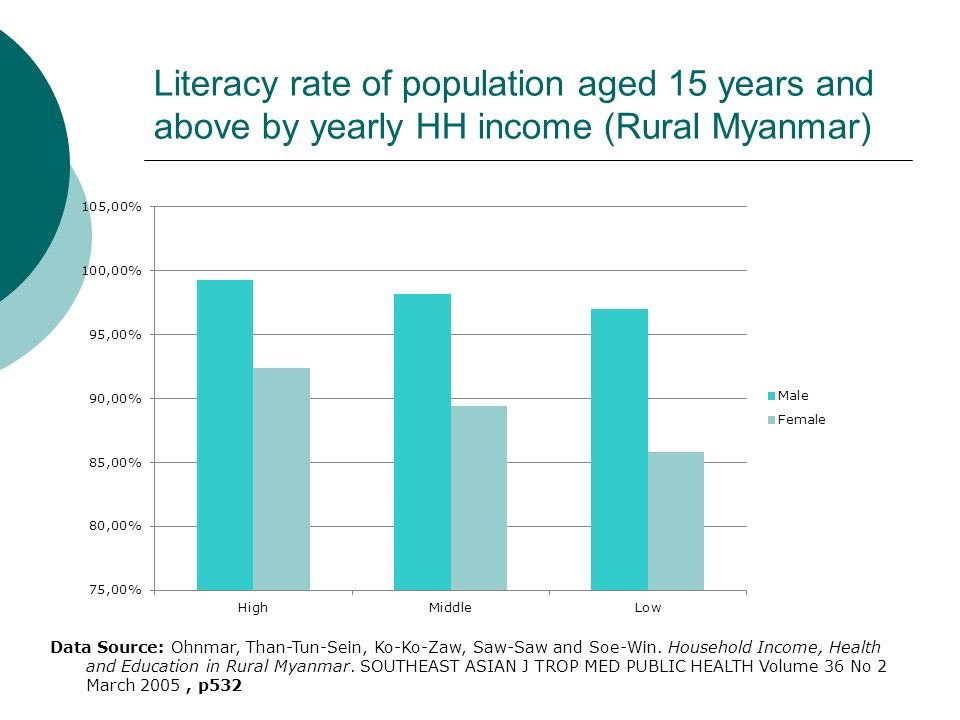 Literacy rate of population aged 15 years and above by yearly HH income (Rural Myanmar)