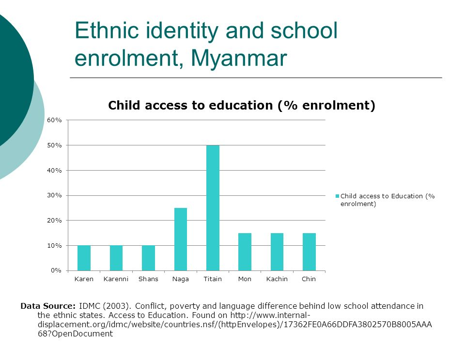 Ethnic identity and school enrolment, Myanmar