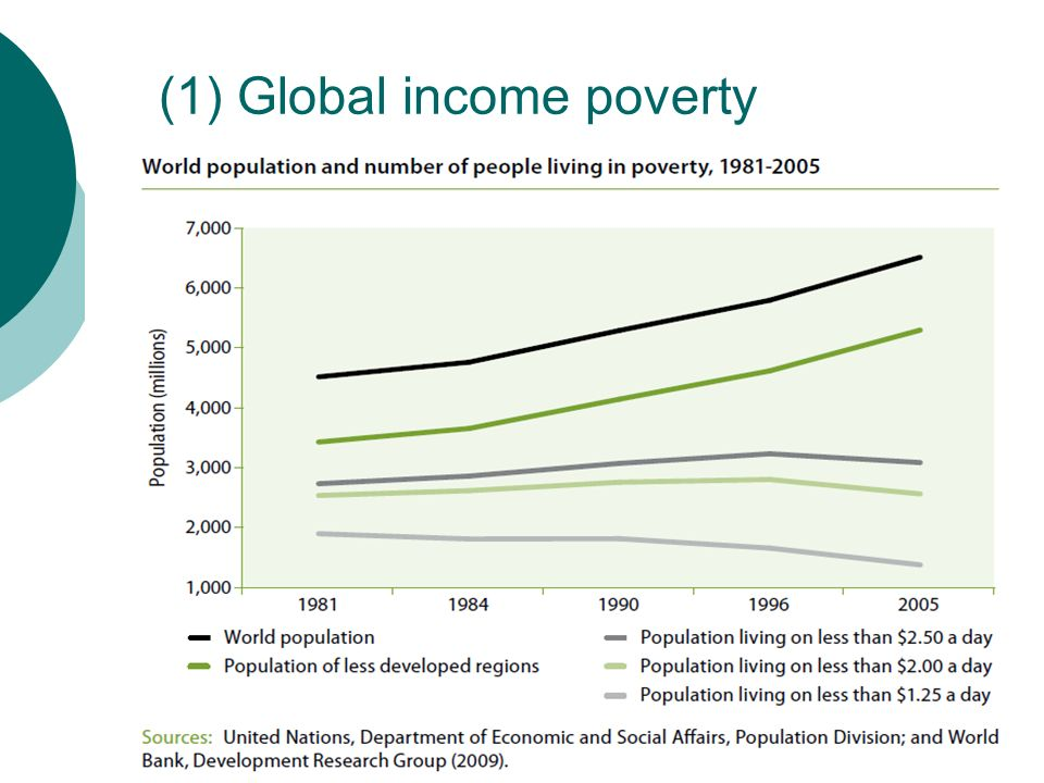 (1) Global income poverty