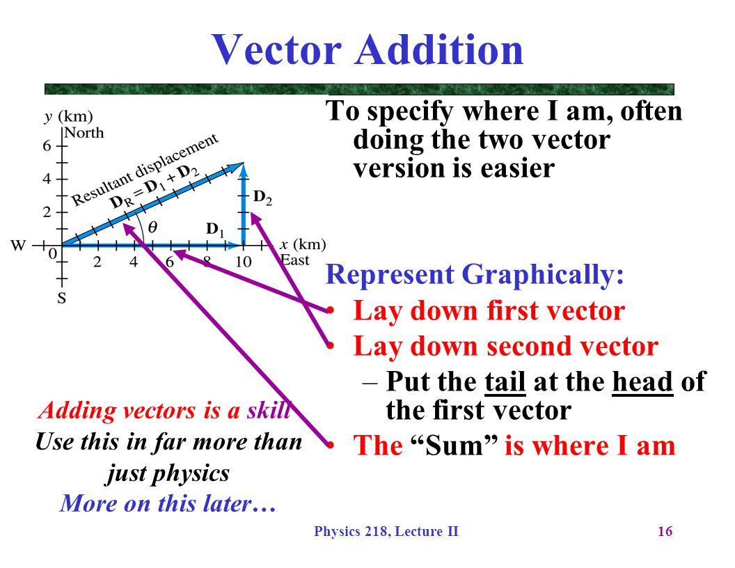 Adding vectors is a skill Use this in far more than just physics