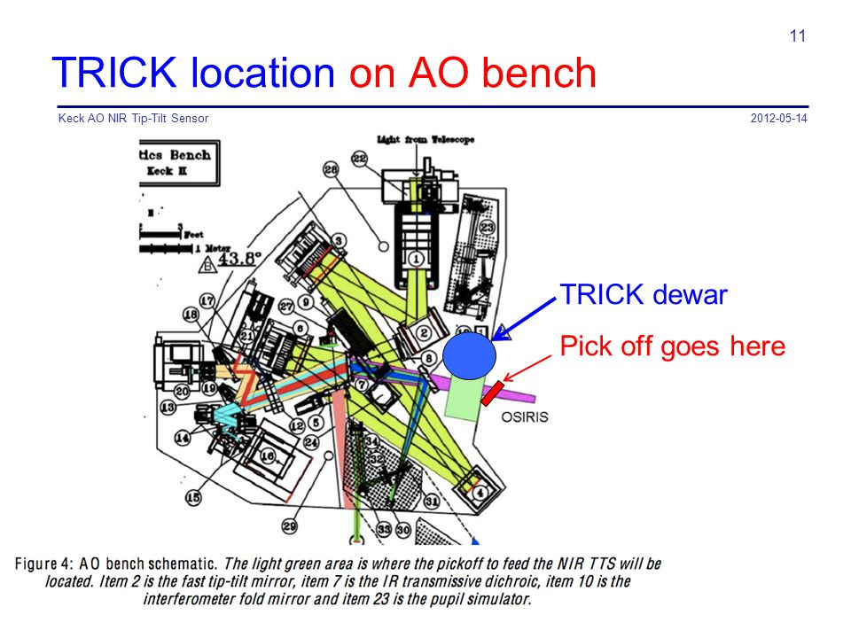TRICK location on AO bench