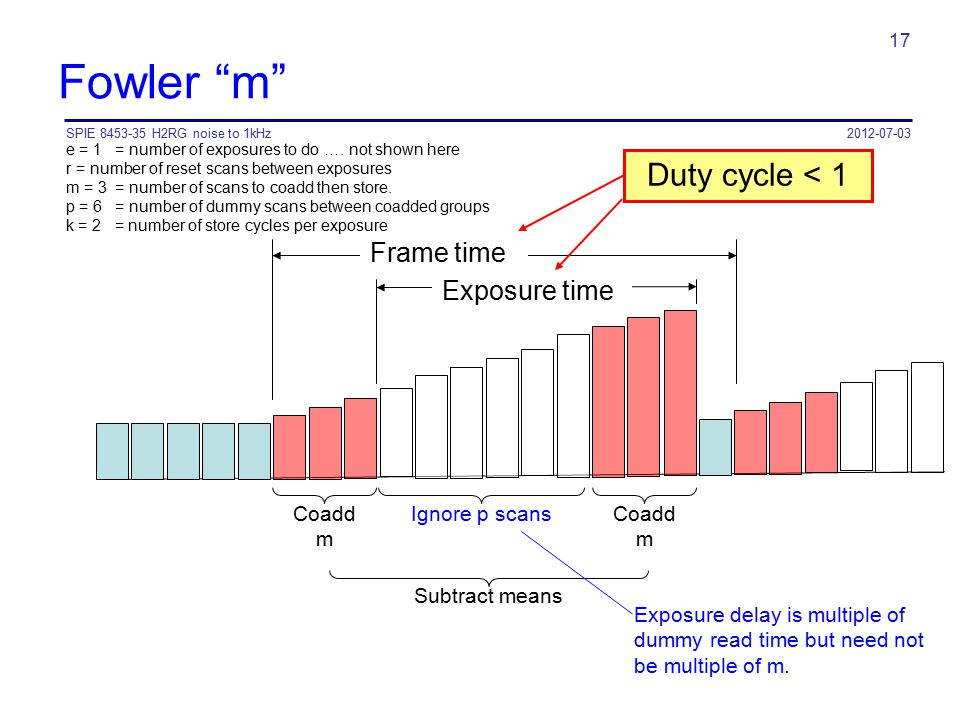 Fowler m Duty cycle < 1 Frame time Exposure time Coadd m
