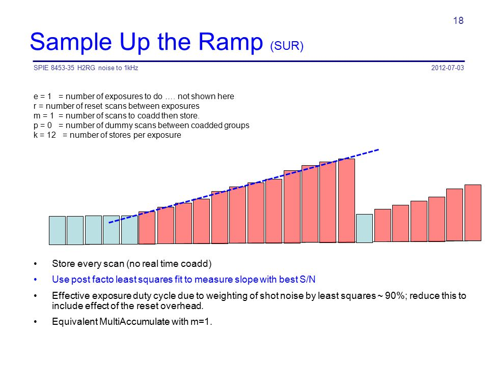 Sample Up the Ramp (SUR)