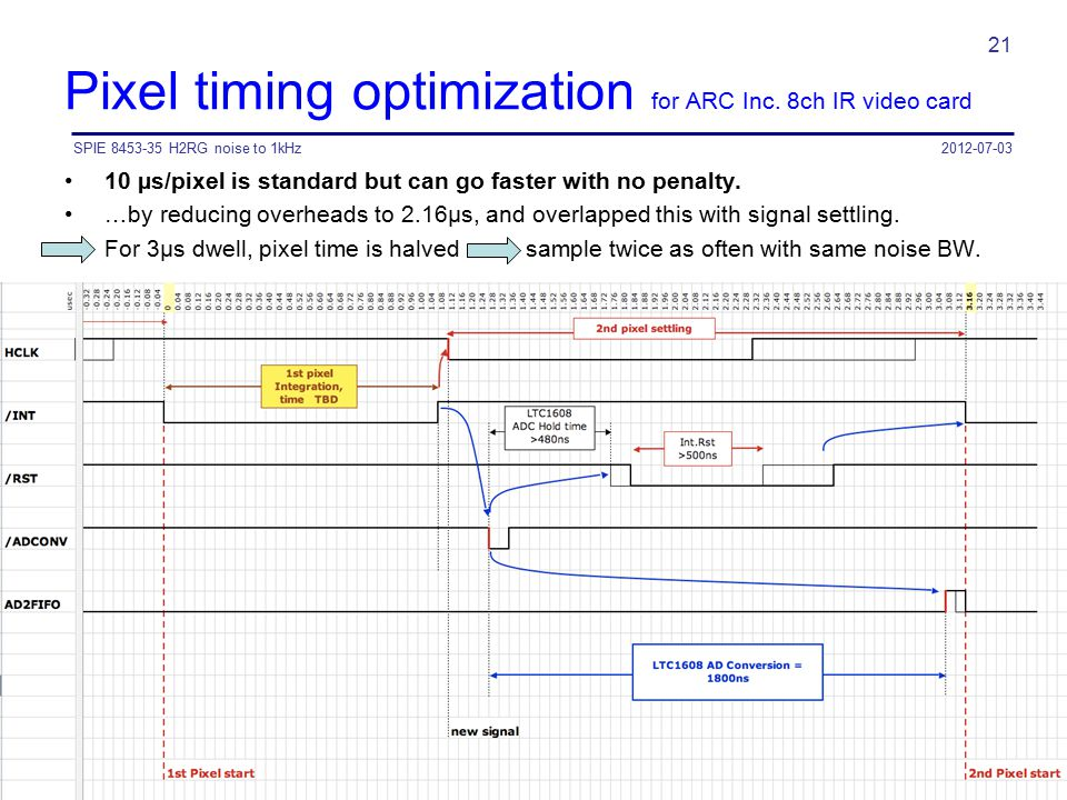 Pixel timing optimization for ARC Inc. 8ch IR video card