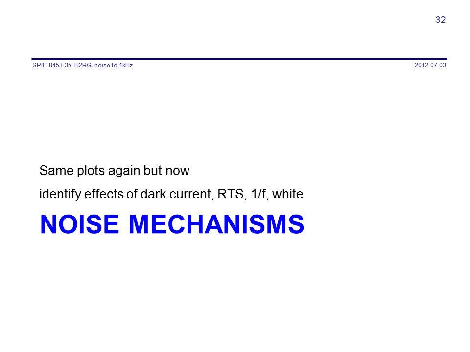 NOISE mechanisms Same plots again but now