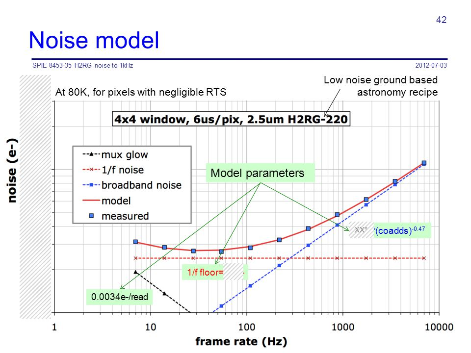 Noise model Model parameters Low noise ground based astronomy recipe