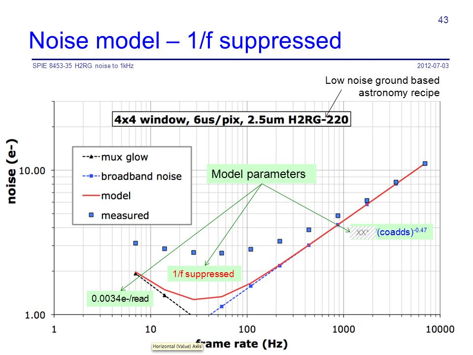 Noise model – 1/f suppressed