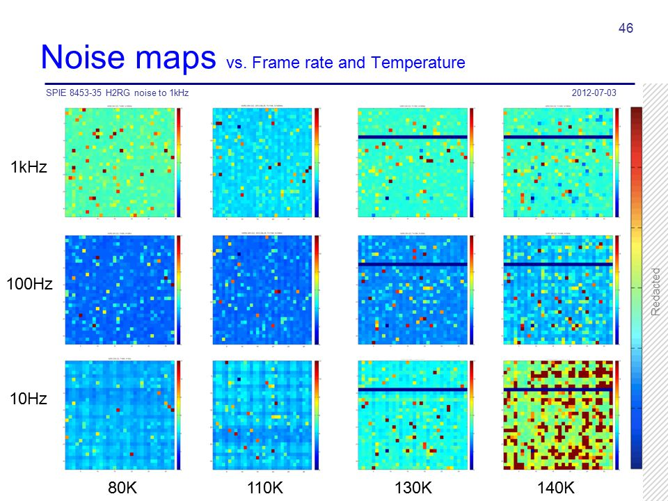 Noise maps vs. Frame rate and Temperature