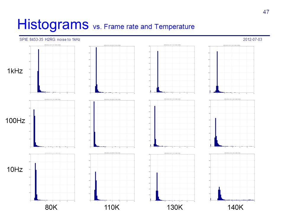 Histograms vs. Frame rate and Temperature