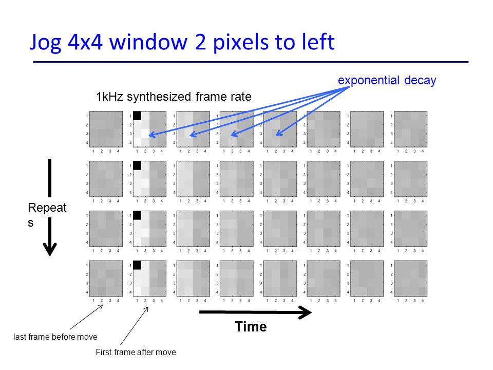 Jog 4x4 window 2 pixels to left