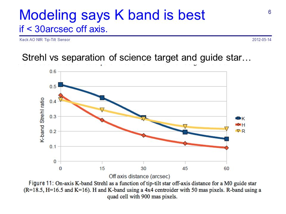 Modeling says K band is best if < 30arcsec off axis.