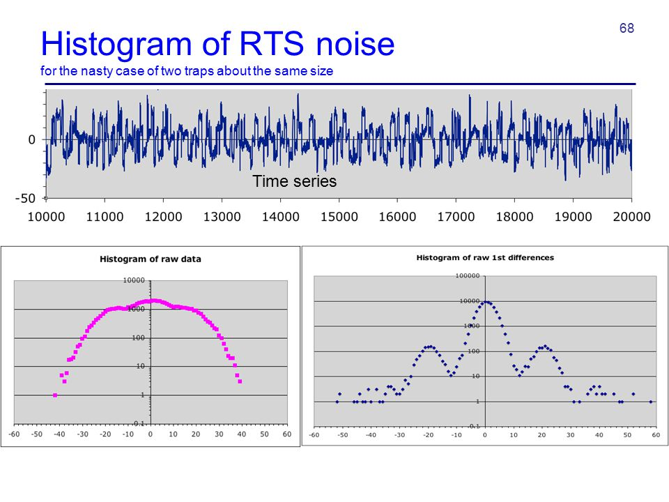 Histogram of RTS noise for the nasty case of two traps about the same size