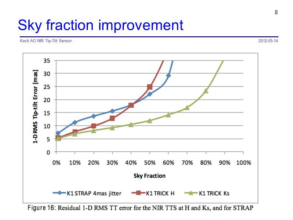 Sky fraction improvement