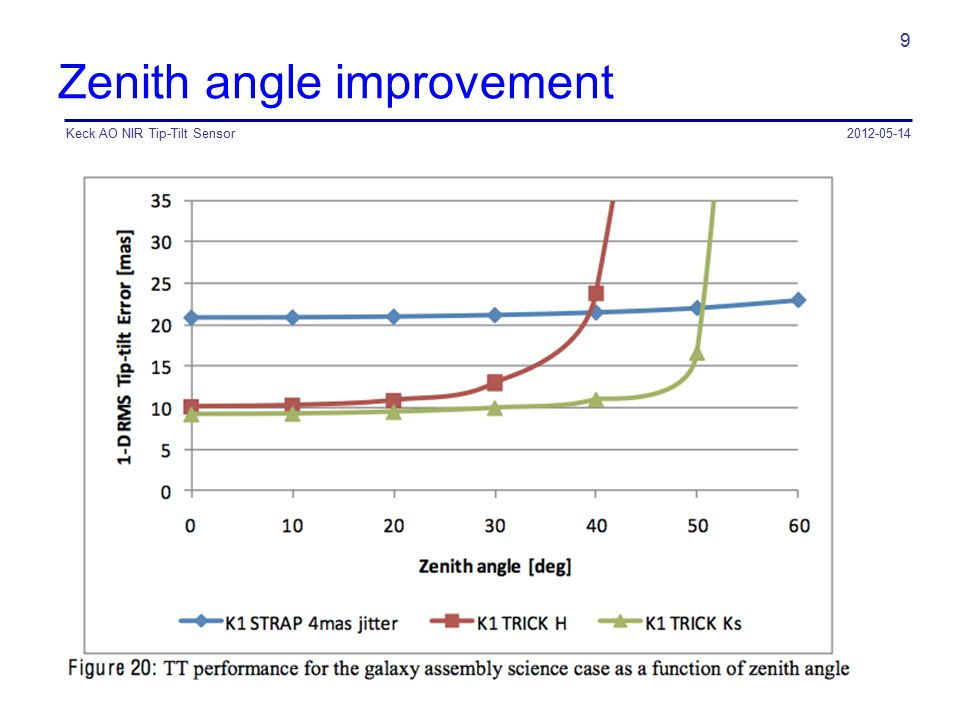 Zenith angle improvement