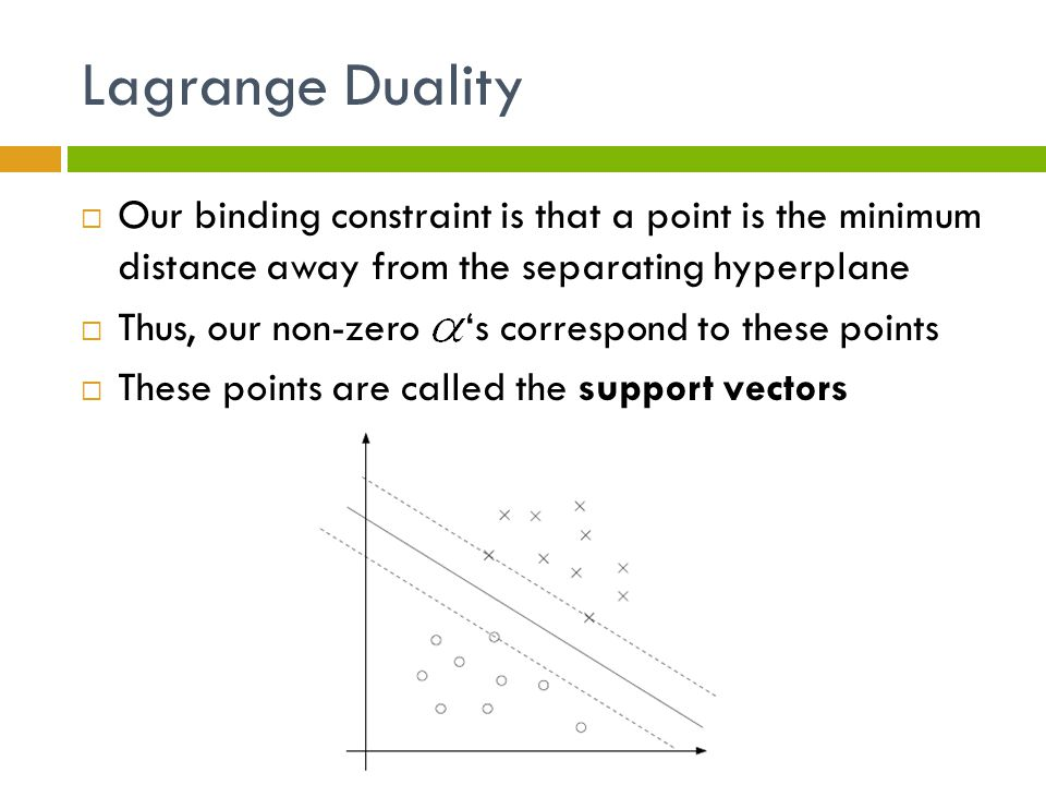 Lagrange Duality Our binding constraint is that a point is the minimum distance away from the separating hyperplane.
