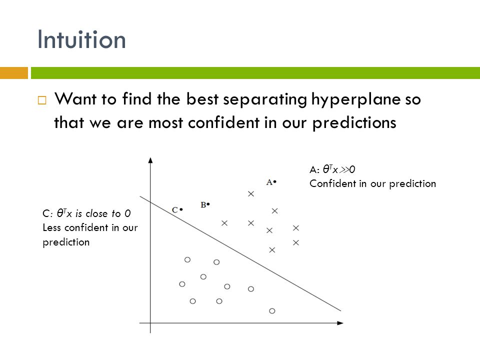 Intuition Want to find the best separating hyperplane so that we are most confident in our predictions.