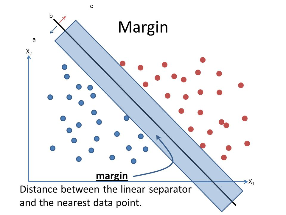 c Margin b a X2 margin Distance between the linear separator and the nearest data point. X1