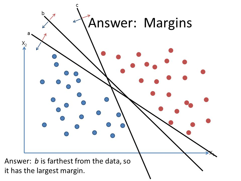 c b Answer: Margins a X2 X1 Answer: b is farthest from the data, so it has the largest margin.