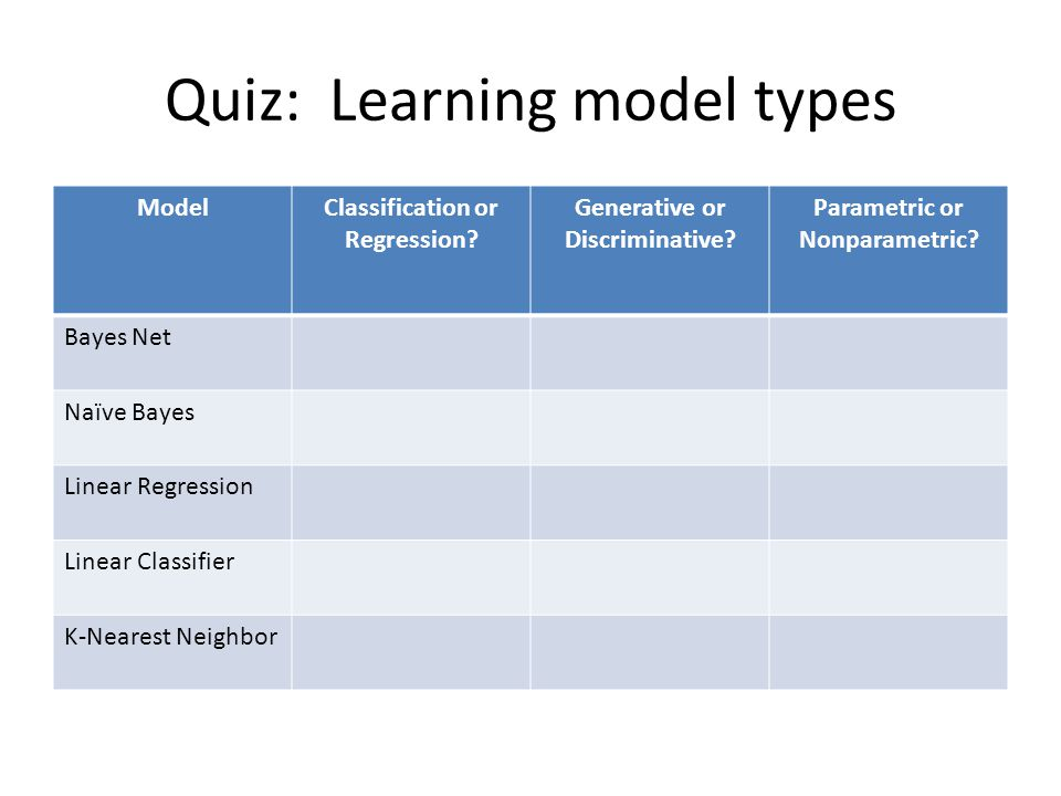 Quiz: Learning model types