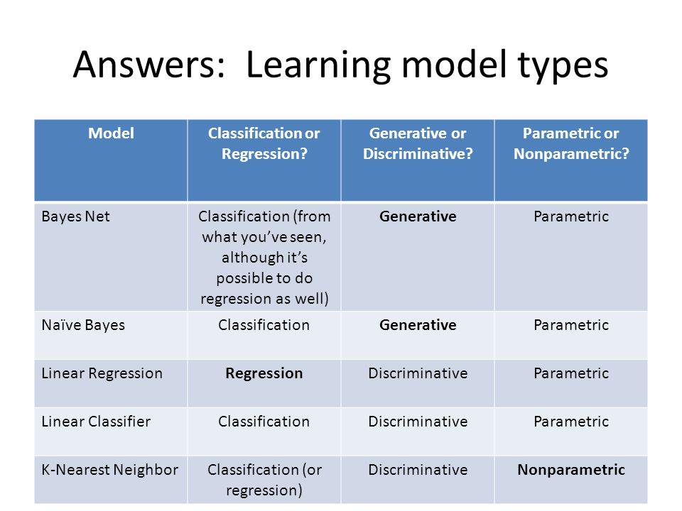 Answers: Learning model types