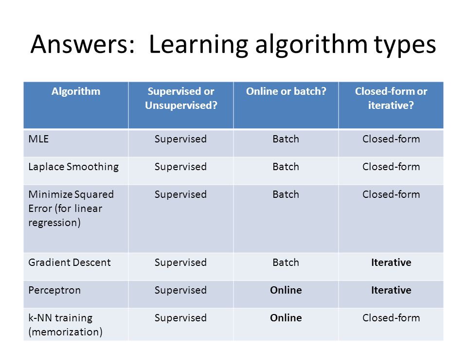Answers: Learning algorithm types