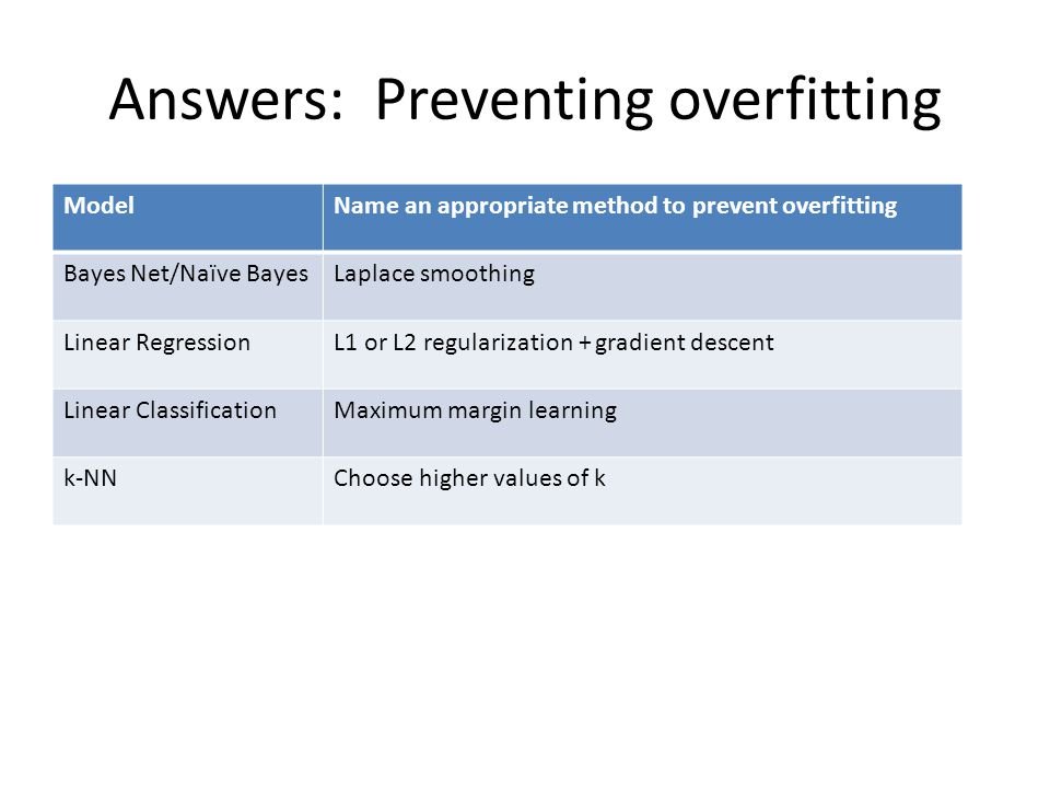 Answers: Preventing overfitting