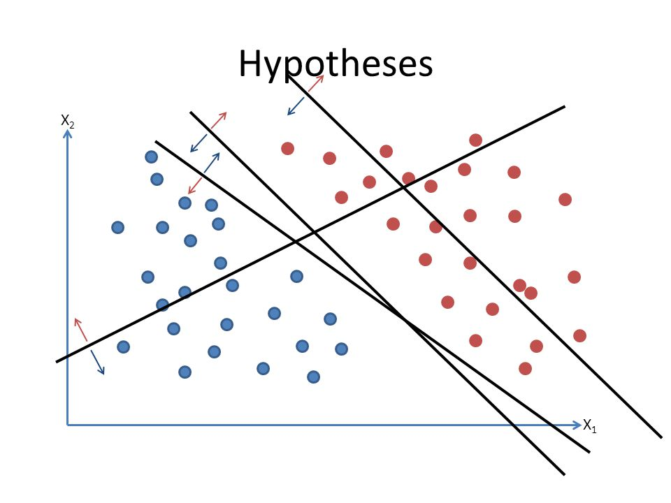 Hypotheses X2 X1