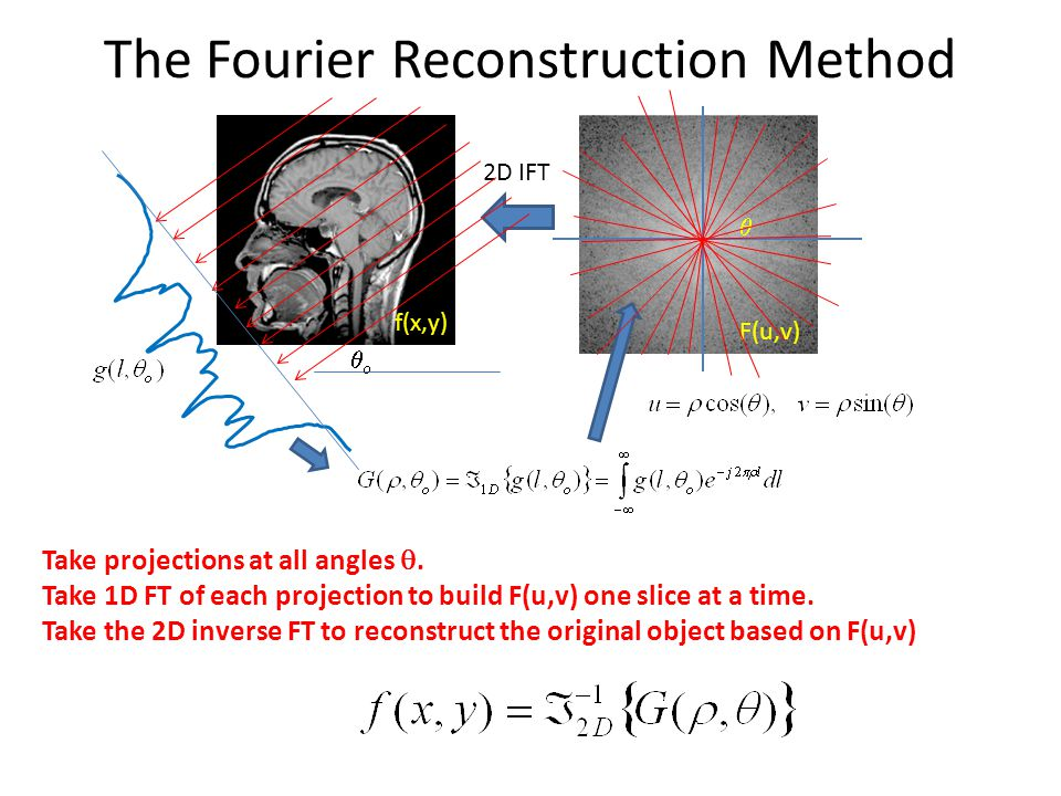 The Fourier Reconstruction Method