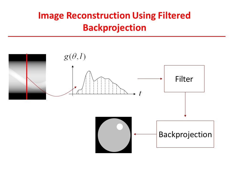 Image Reconstruction Using Filtered Backprojection