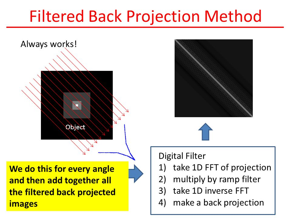 Filtered Back Projection Method