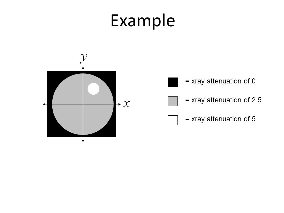 Example = xray attenuation of 0 = xray attenuation of 2.5