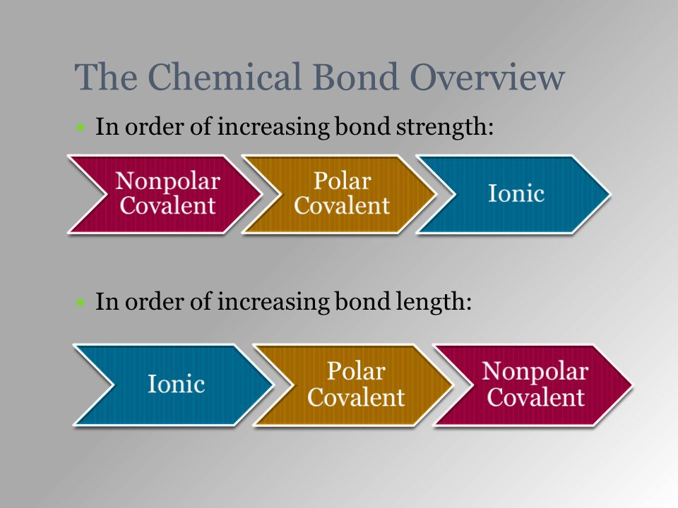 The Chemical Bond Overview