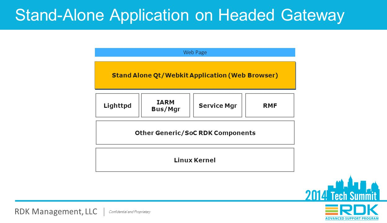 Stand-Alone Application on Headed Gateway